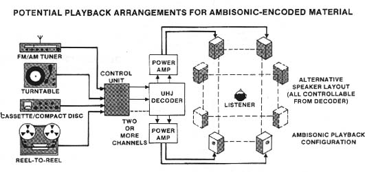 Potential Playback Arrangements for Ambisonic-encoded Material
